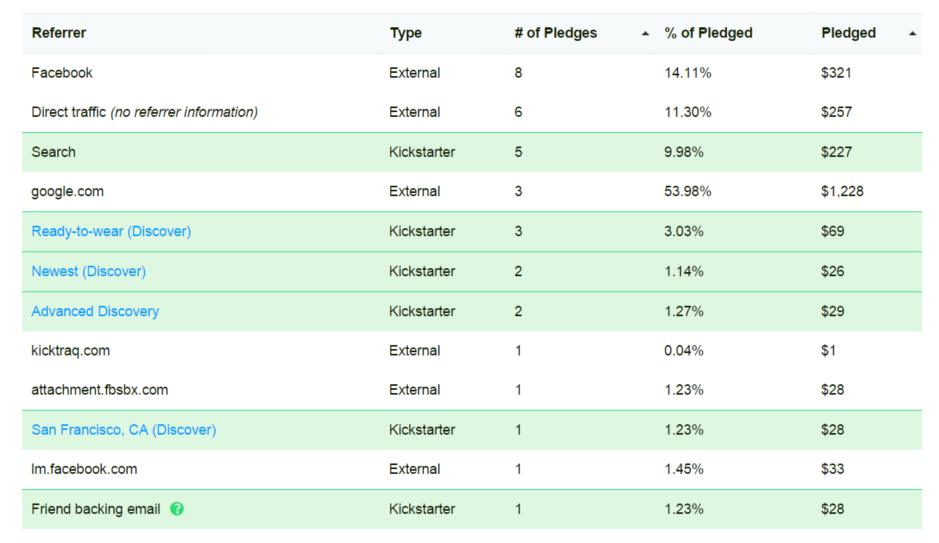Kickstarter Referrer Analytics